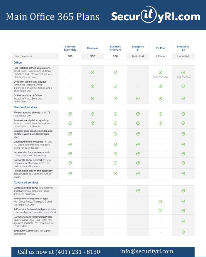 SecurityRI.com Office 365 Offering
