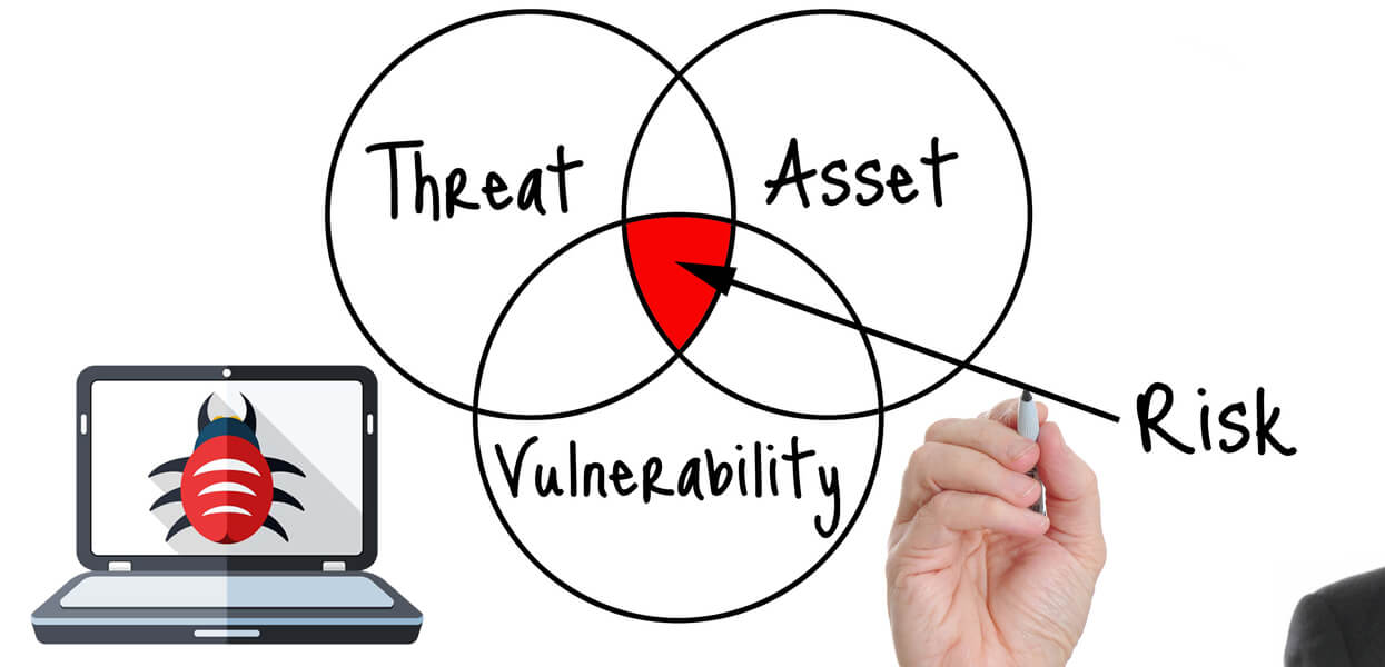 Vulnerability Assessment in RI